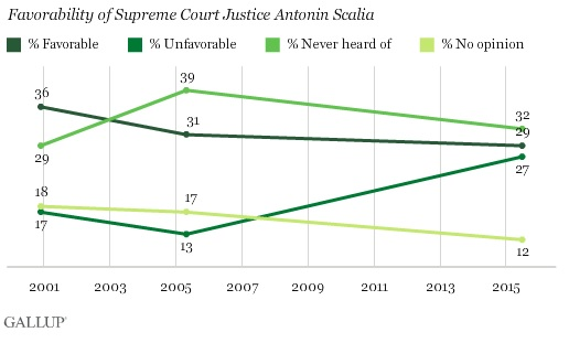 scalia gallup poll