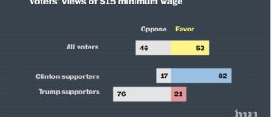 Seattle $15 Minimum Wage Backfires